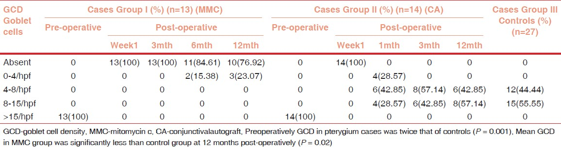 Table 2: Results of GCD in Study Cases and Control Group