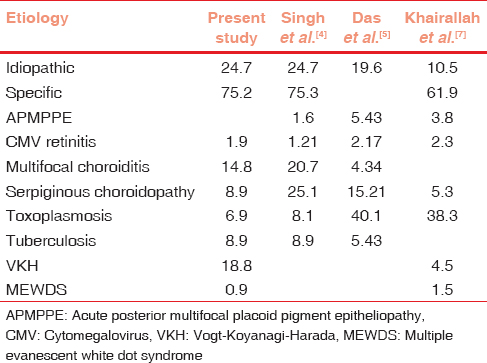 table 2 comparison of common causes of posterior uveitis with other studies percentage of total patients