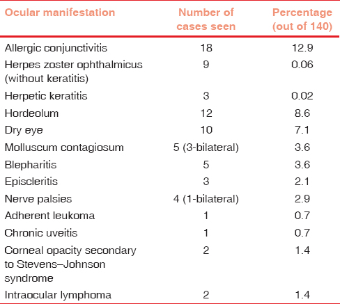 Table 1: Anterior segment manifestations