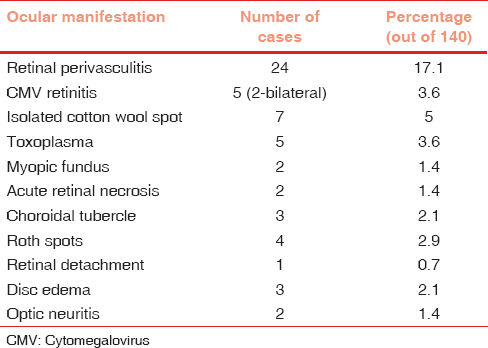 Table 2: Posterior segment manifestations