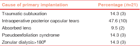 Table 1: Indications for primary iris-claw intraocular lens