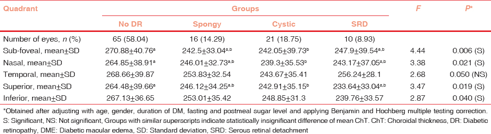 Table 3: Comparison of adjusted choroidal thickness in various quadrants across patient groups with no diabetic retinopathy, and types of diabetic macular edema