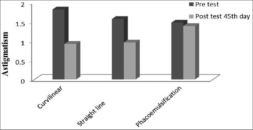 Figure 2: Reduction of astigmatism among three groups between preoperative and 45th post-operative day