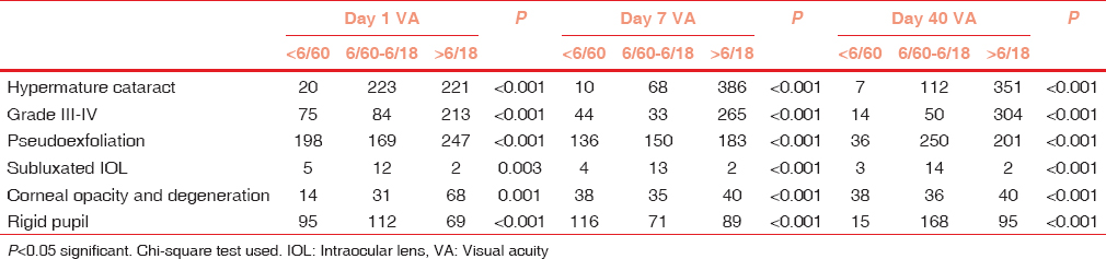 Table 5: Postoperative visual acuity on days 1, 7, and 40, according to preoperative diagnosis