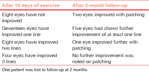 Table 2: Vision status of amblyopic eye after ten days of exercise and at 2 months review