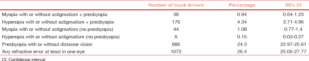 Table 1: The prevalence of different combinations of distance and near vision problems in truck drivers