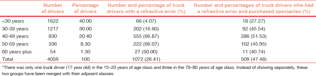 Table 3: Uptake of spectacles in different age-classes