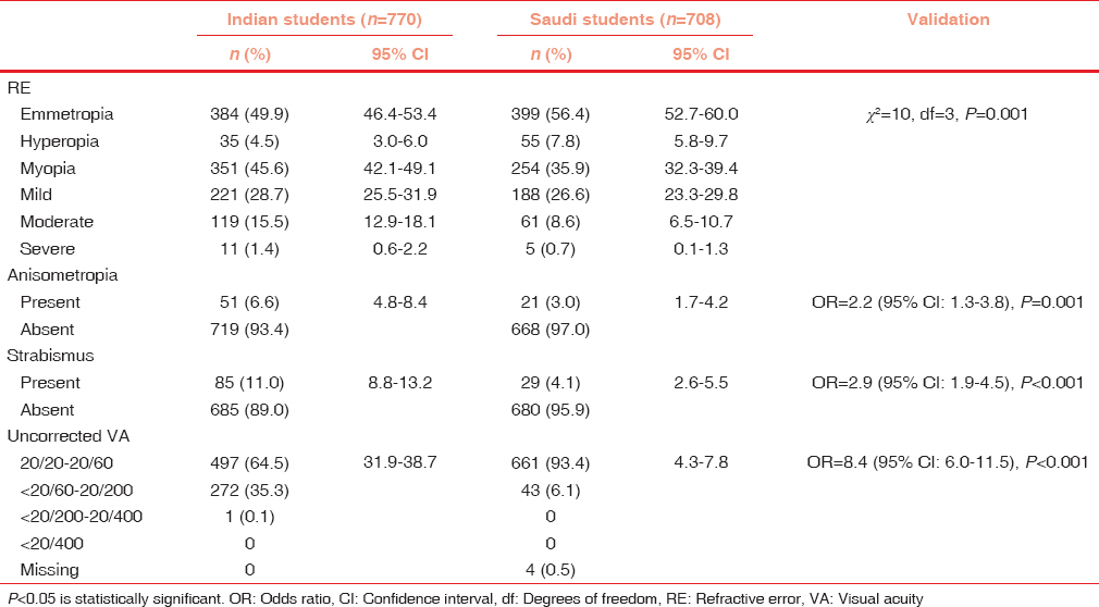 Table 2: Status of refractive error and related ocular morbidities based on the Spot Screener results
