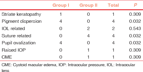 Table 1: Postoperative complications