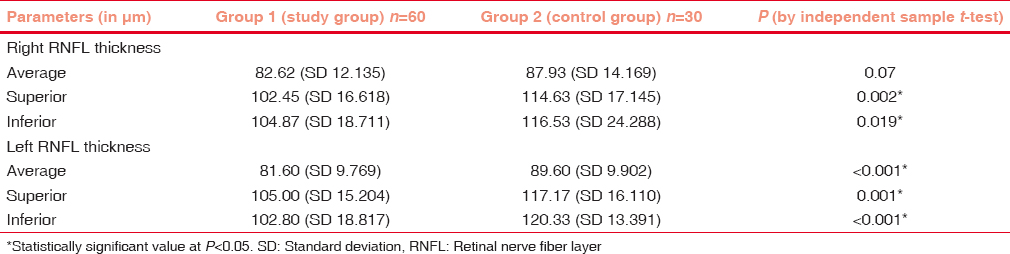 Table 2: Comparison of retinal nerve fiber layer thickness in the study and control groups